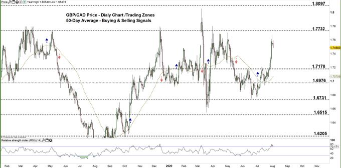 英鎊/加元創下近三月高點後有所回落,不過多頭仍占上風