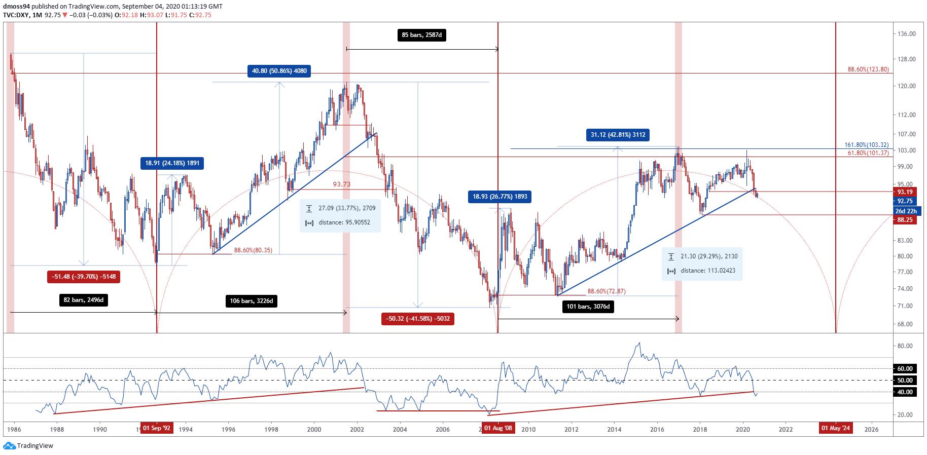 《【无极2代理平台】美元走势分析:美元指数至少还有30%的下跌空间!》
