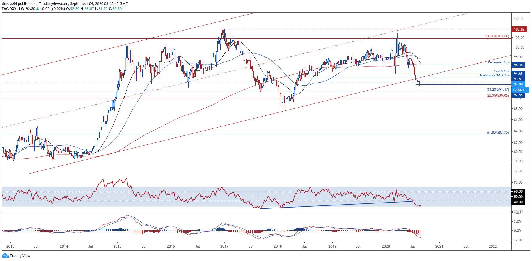 美元走势分析:美元指数至少还有30%的下跌空间!