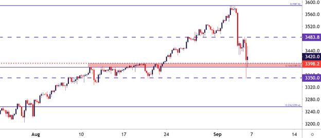 本周美股预测:纳指、标普高盘跌落空头回归,道指料再反弹