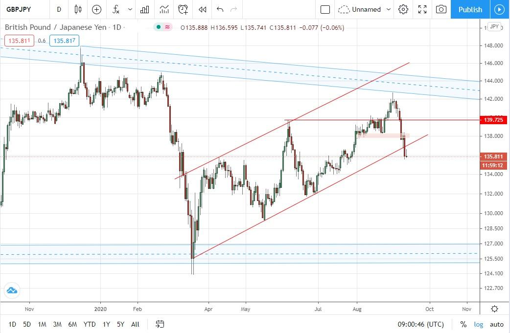 英镑/日元走势及策略更新:下调止损,短线依据日内高点继续做空