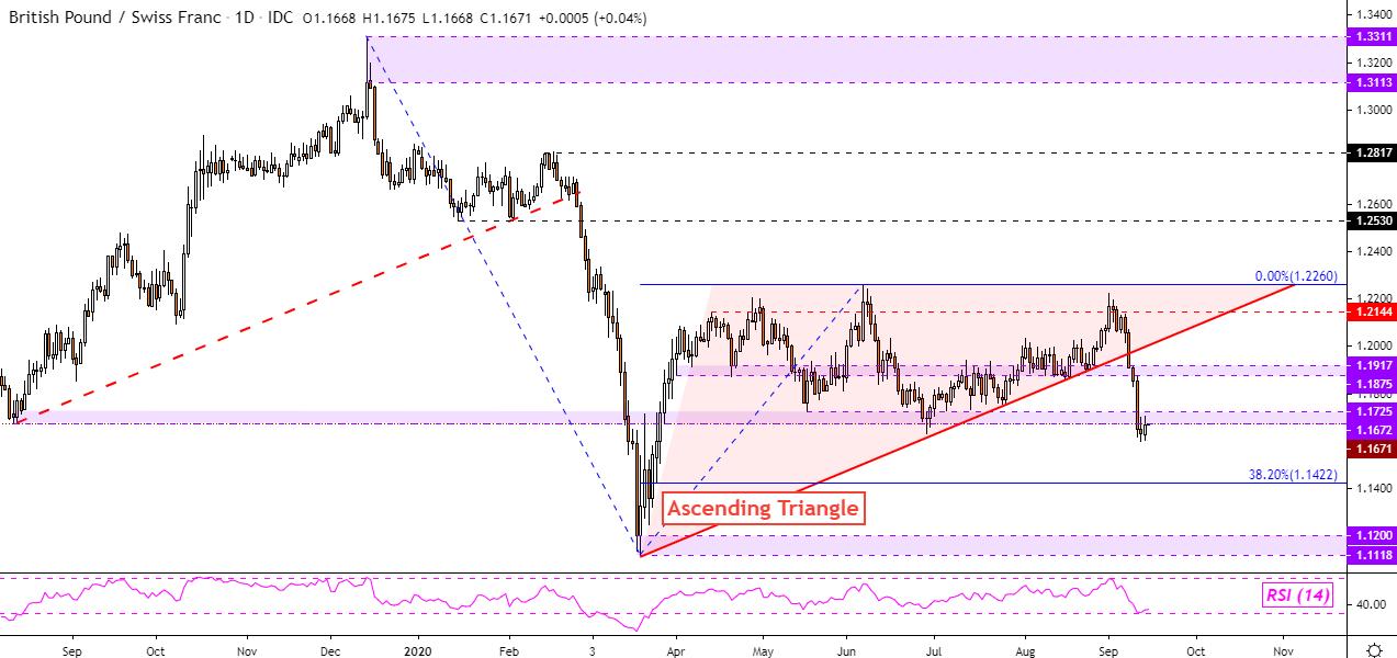 英镑暴跌未完待续:英镑/美元、英镑/加元、英镑/纽元、英镑/瑞郎走势分析