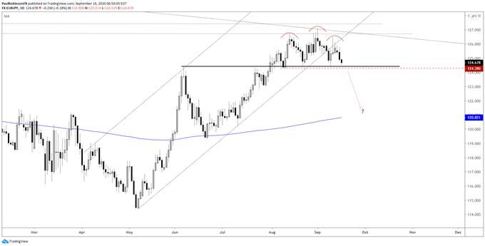 欧元即将面临300点暴跌行情?布局欧元/日元头肩形态