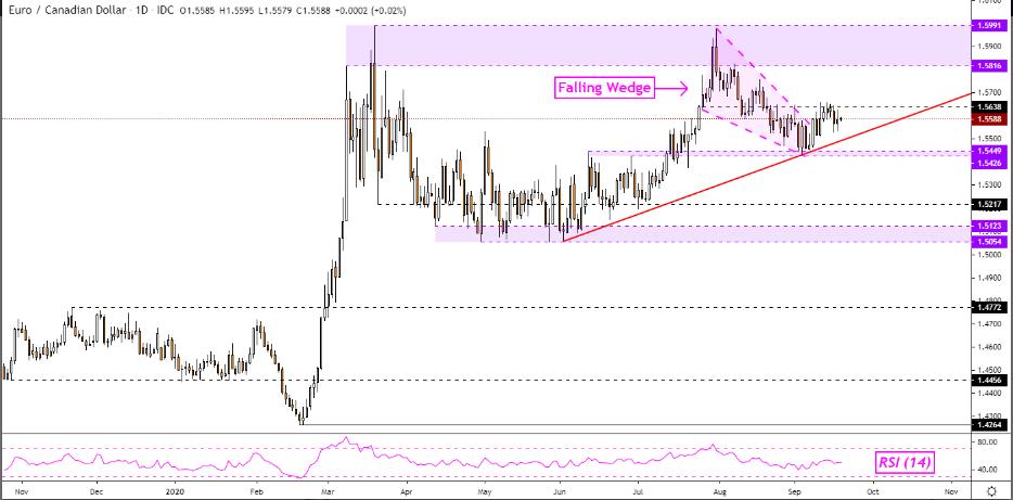 欧元货币对:欧元/美元、欧元/澳元显示有力反弹信号,上涨空间有多大?