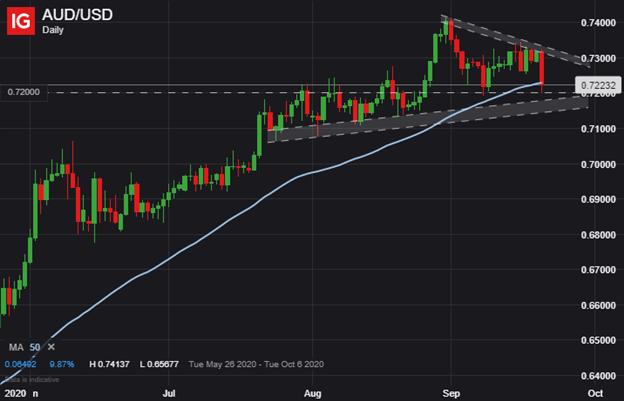 澳元/美元走势分析:VIX指数大涨但澳元守住0.72支撑