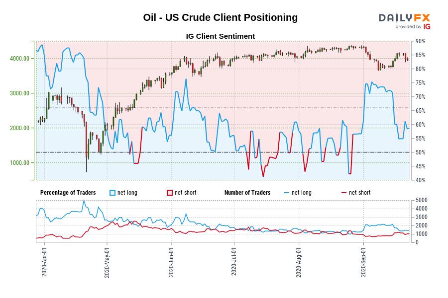 9/23 IG情绪:黄金、原油多空仍激烈相持,欧元、澳元看跌倾向明显