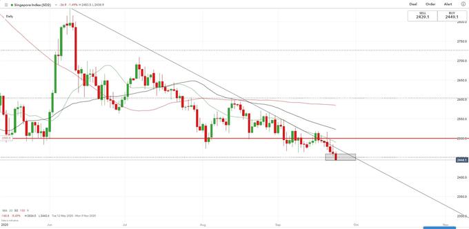 【股指】美股大跌,標普跌破斐波位,恒生指數、新加坡股指下跌
