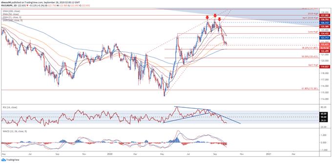 日元漲勢接近尾聲,澳元/日元和加元/日元、歐元/日元喜提反彈機會
