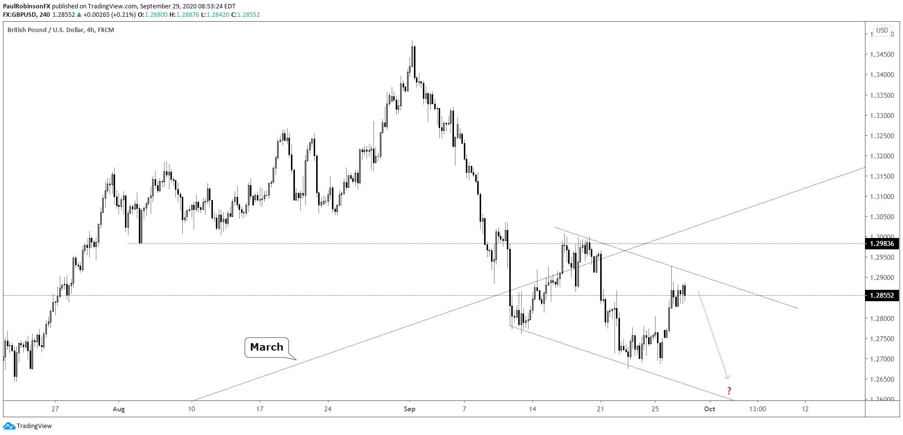 英鎊/美元、英鎊/日元、美元指數走勢分析