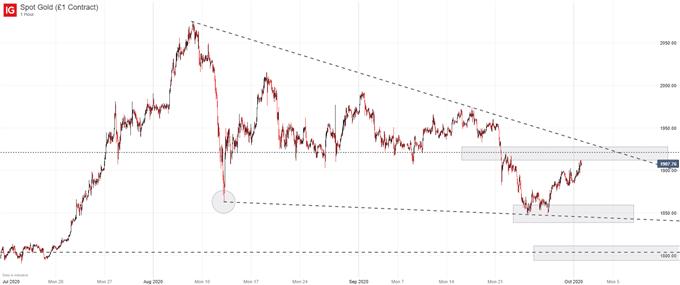黃金價格十月預測:黃金/美元再次上沖阻力,1921水平很關鍵