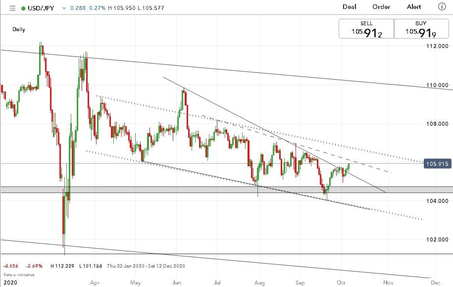 美元/日元走勢分析:繼續震盪上行,突破並不必然意味着買入