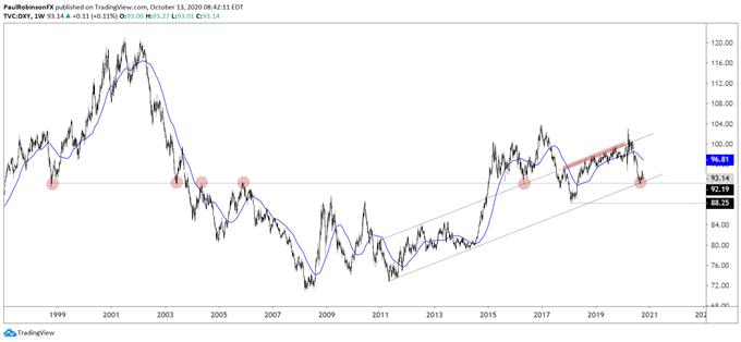 英鎊/美元、歐元/美元、美元指數技術分析(10月14日)