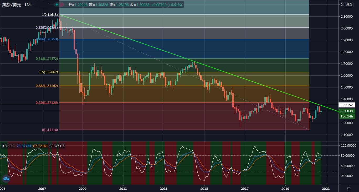 英镑/美元走势预测:纠缠于1.3关口附近,近期反弹恐只是一阵虚火