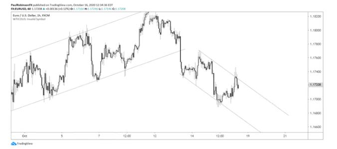 欧元步入不确定性的一周,但欧元/美元短线交易者仍有机会!