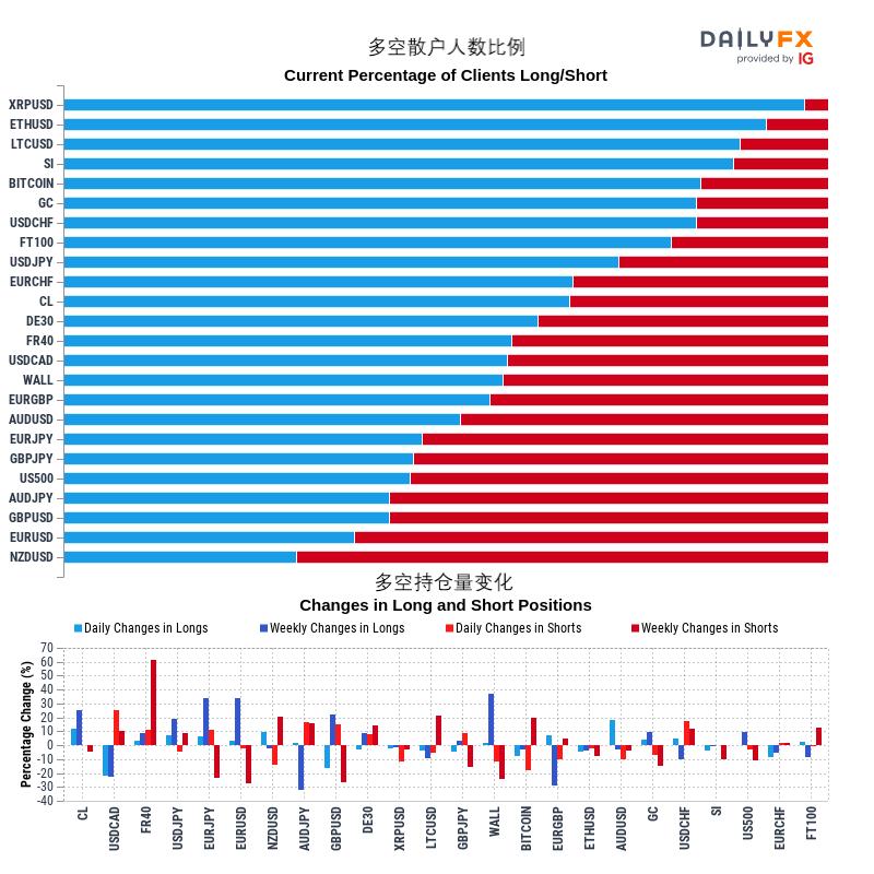 10/29  IG情緒:黃金、原油、美股、澳元、歐元、英鎊、日元走勢預測