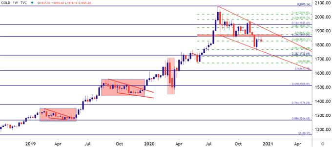 黃金價格走勢:黃金/美元準備衝刺,方向?短期、中期、長期策略
