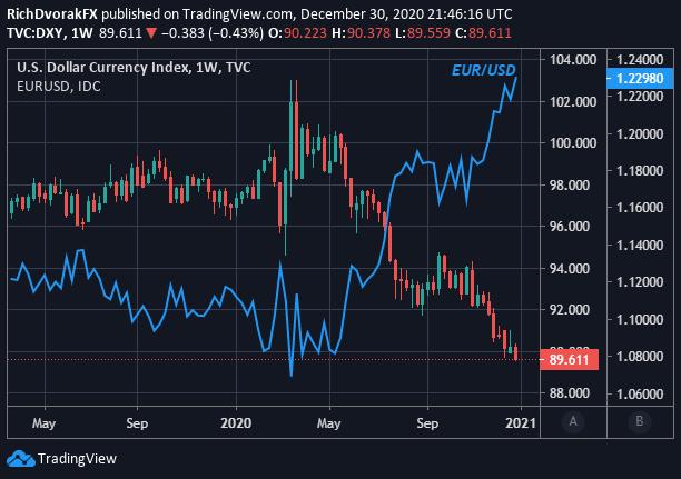 美元走势周波动预测:欧元/美元升穿1.23,美元指数创年内新低