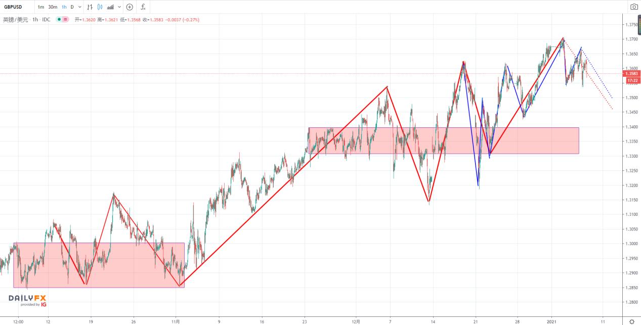 1.7亚市黄金、澳元、英镑、日元、澳洲股指技术分析