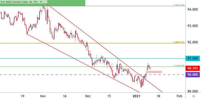 美元指數持續反彈,多頭真的占上風/看跌趨勢的回調?