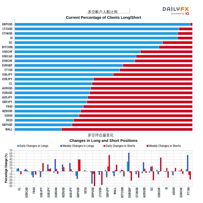 1/13 IG情緒預測:黃金、原油、澳元、歐元、英鎊、標普500指數、日元、瑞郎、加元