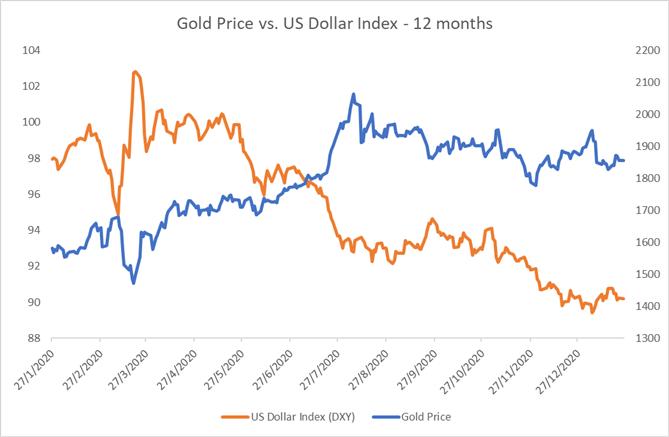 黃金原油價格周度展望:美聯儲、經濟、通脹輪番轟炸,大行情一觸即發!