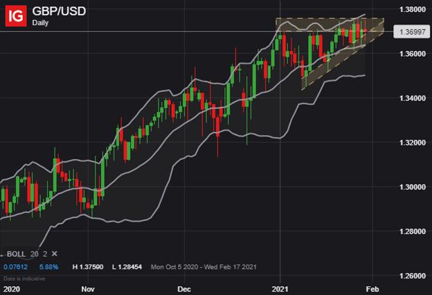 美元周度展望:DXY美元指數、歐元/美元、英鎊/美元、澳元/美元技術預測