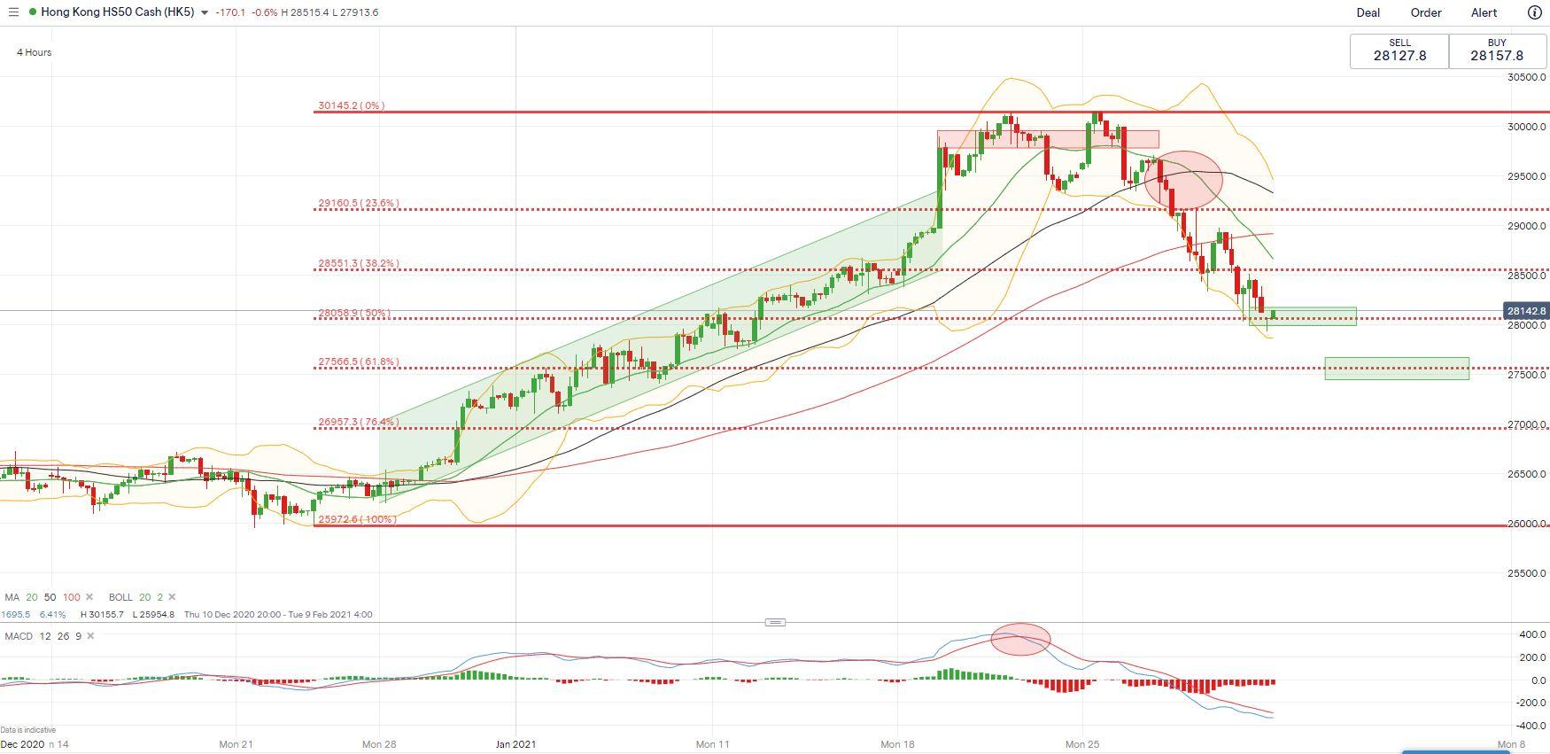 標普500、恒生指數、澳洲股指展望:市場仍將陰雨連綿?
