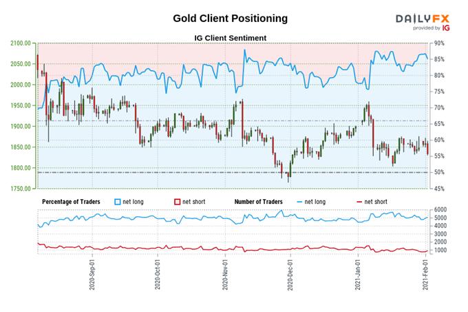 黃金走勢展望:市場再次巨震,白銀暴跌,金價沒那麼慘,但以後呢?
