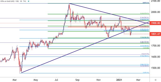 黃金走勢展望:金價跌破後又迅速回漲,走勢與美元恢復負相關