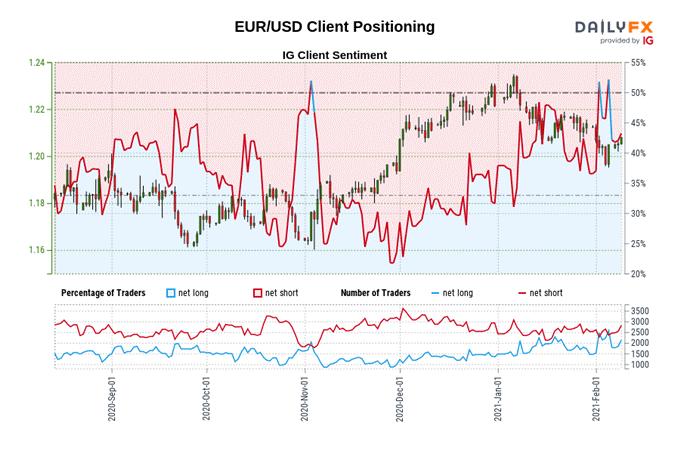 欧元走势预测:欧元/美元强势反弹重上1.21!趋势反转了吗?