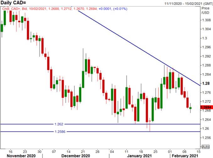 美元/加元、加元/日元走勢分析:油價或繼續支持加元上行