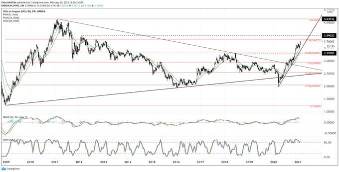 銅價走勢展望:銅價連續突破,前景看漲,長線分析也暗示看漲