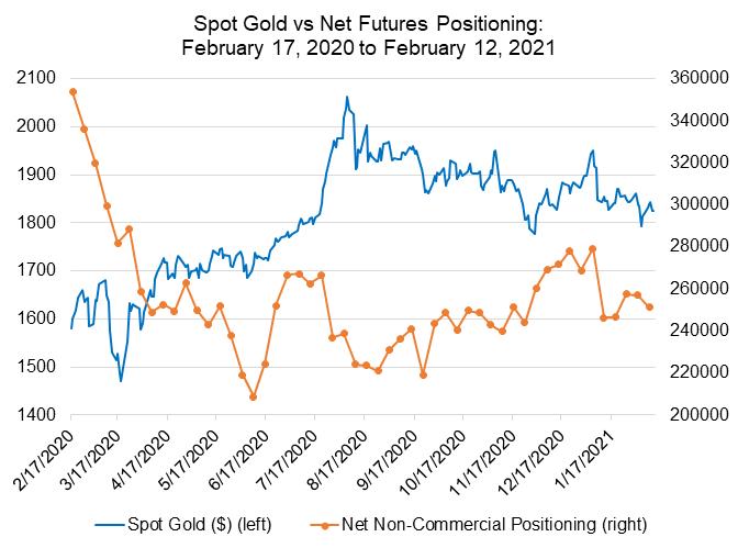 黃金走勢一周展望:跌落關鍵支撐、升勢不穩?盯緊多空爭執結果