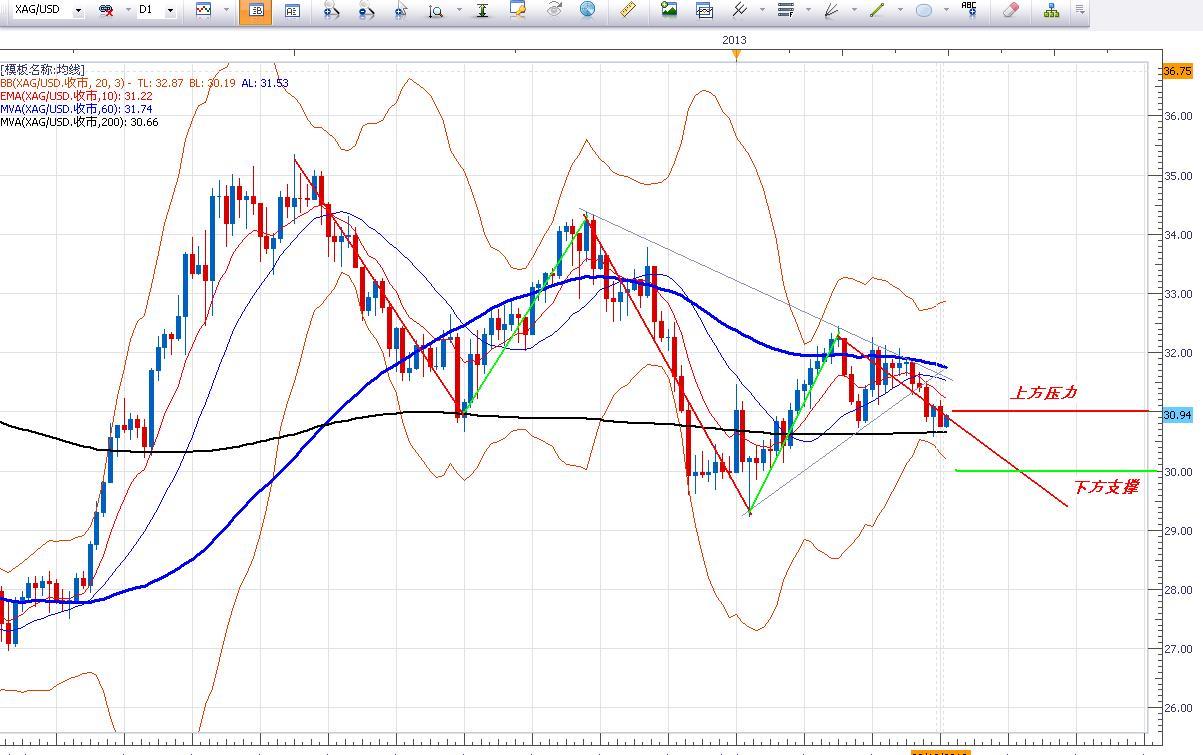 歐元區GDP萎縮,銅價承壓黃金白銀低位持穩