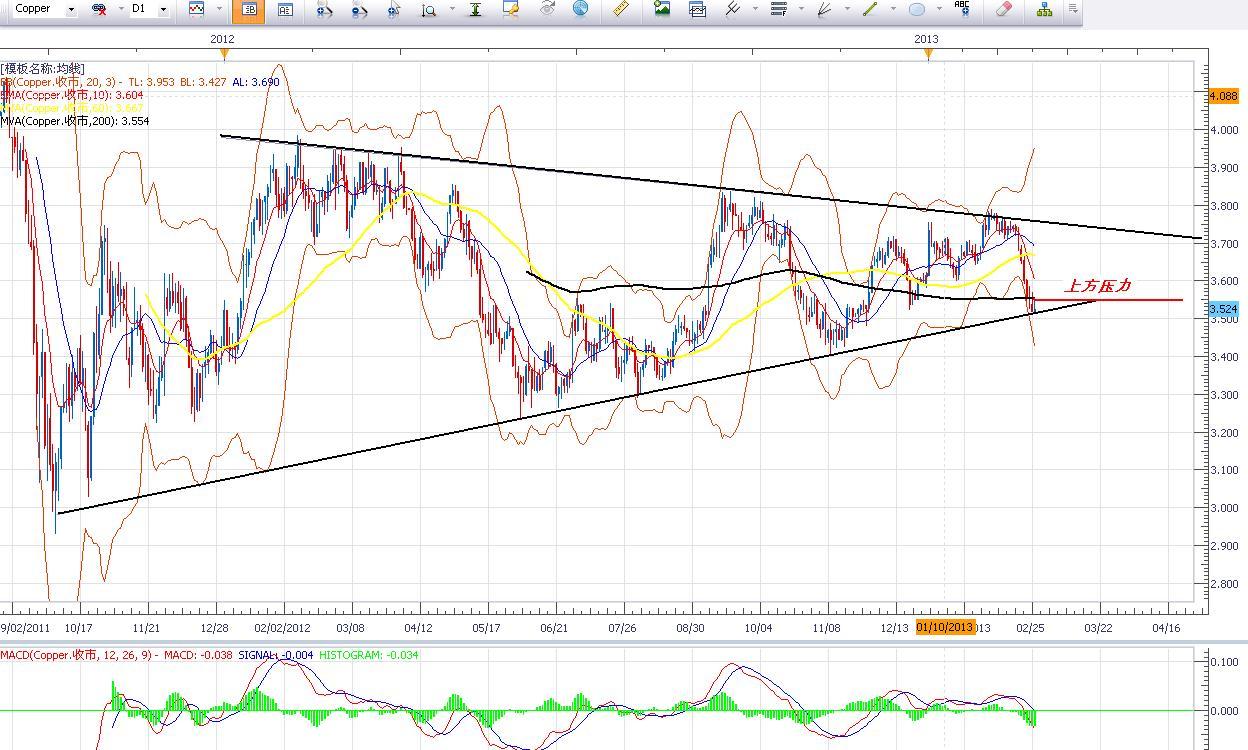 銅價繼續承壓,黃金白銀低位震盪