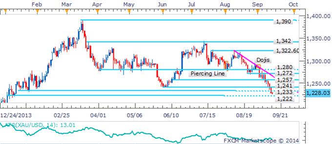 David黃金商品分析專欄:金屬價格跌勢持續