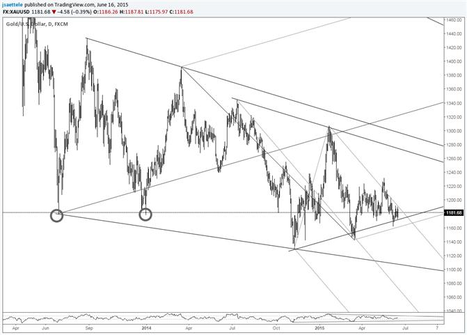 金價區間反覆震盪,原油交投於趨勢線下方