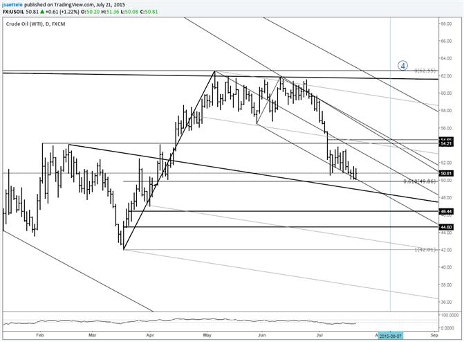 金價或進一步下探低位,原油盤整於趨勢線支撐