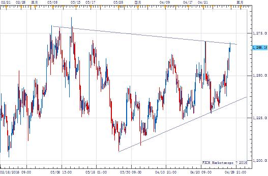 美元美股大跌,金价升近2%