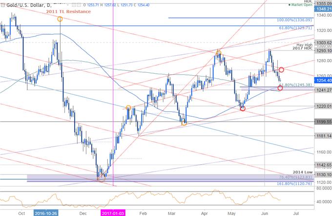 美联储谈政策正常化,金价跌破区间后指向关键支撑