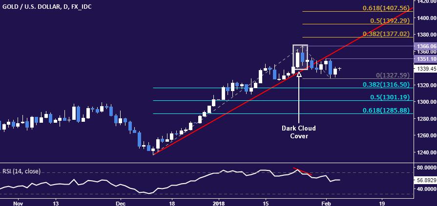 Ilya汇评:股市下跌推升金价,但技术面释放下跌信号