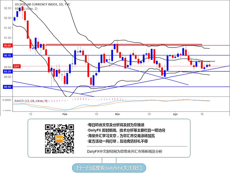 美元指数止跌反弹,黄金上行连续受阻1355