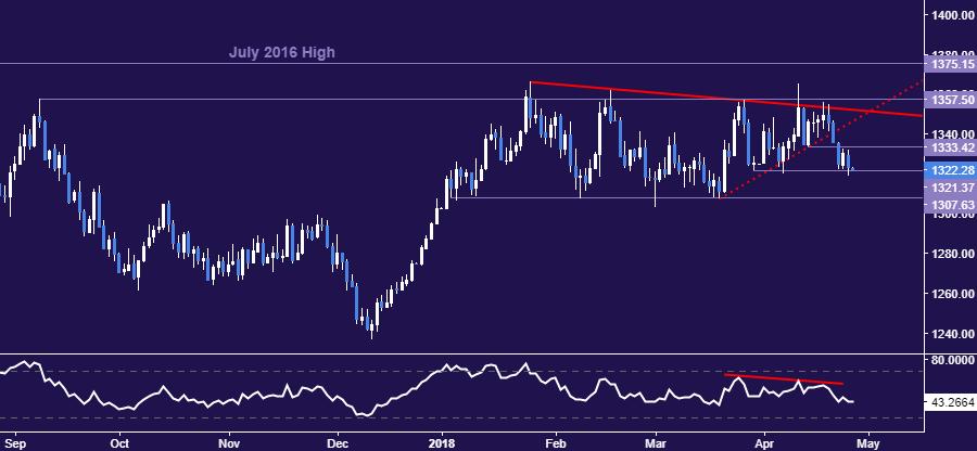 歐央行4月利率決議料放鴿派言論,原油、黃金價格走勢或偏漲