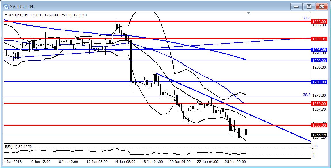 黄金:美元指数反弹指向95,黄金或将继续刷半年新低