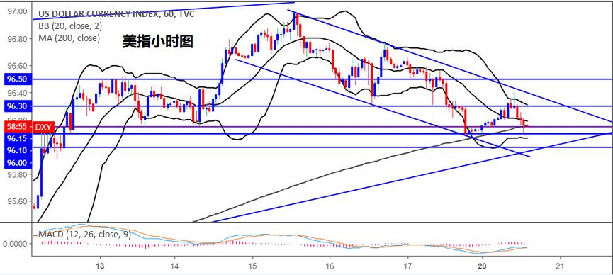 黄金:美元指数仍处回调当中,黄金进一步反弹受阻于1190