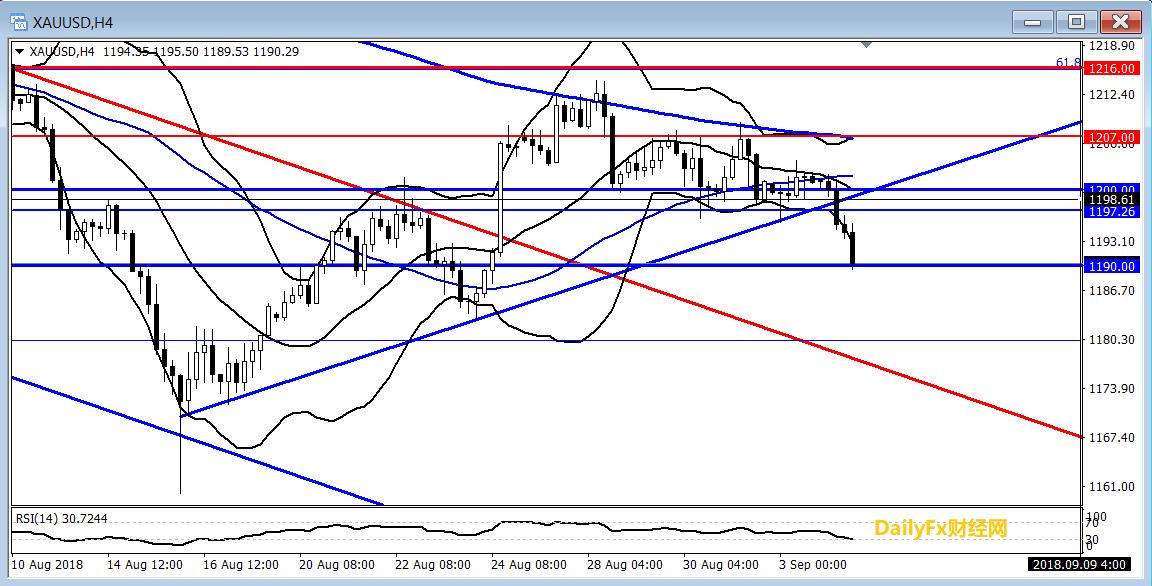 黄金:美元指数突破20日均线,黄金显著承压走低