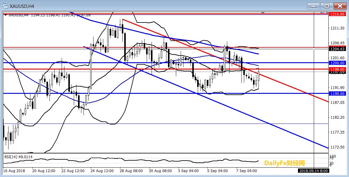 黄金:利好同时提振英镑和欧元,美元承压提振黄金反弹