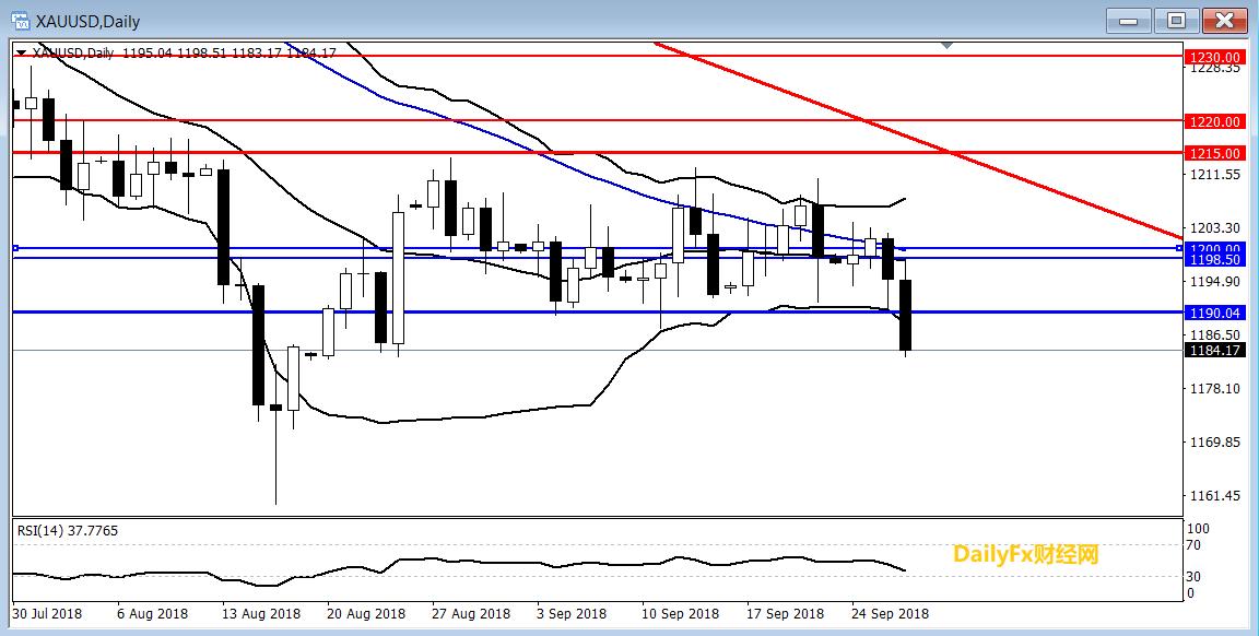 黄金:美元指数继续走强,黄金下破区间跌势明朗
