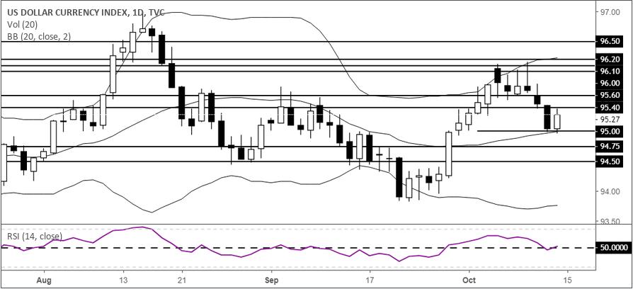 黃金:美元反彈避險降溫,黃金短線回調不改看漲前景