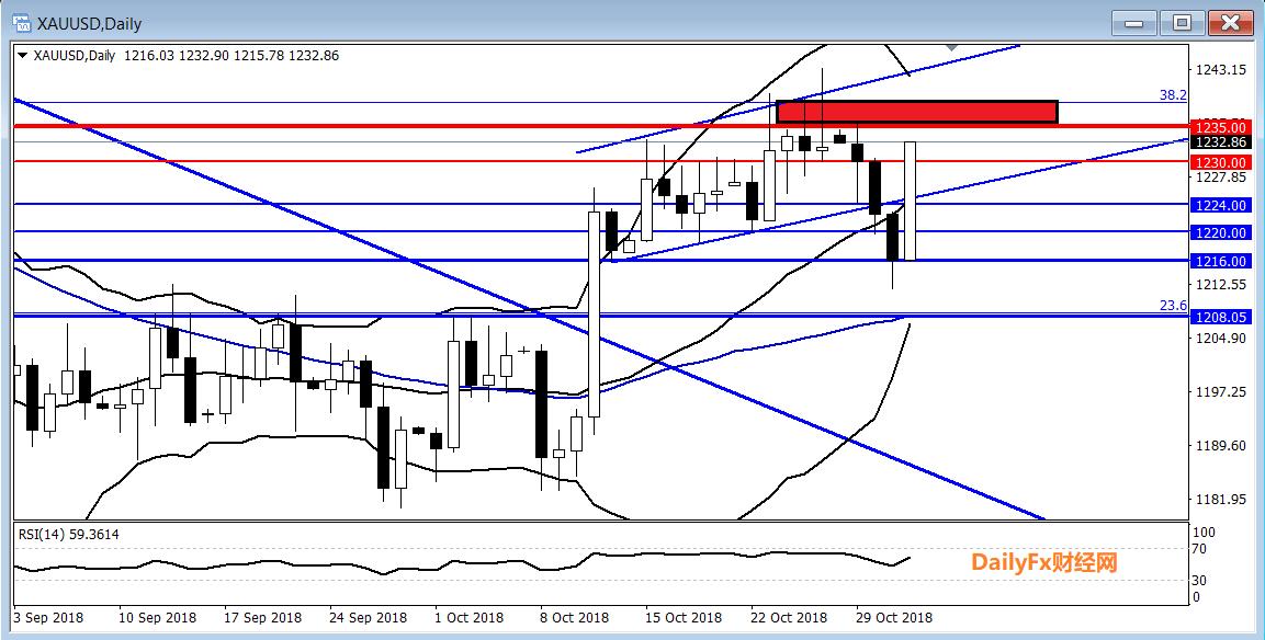 黄金:美元指数掉头大跌,黄金重新站上20日均线